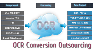 ocr conversion outsourcing